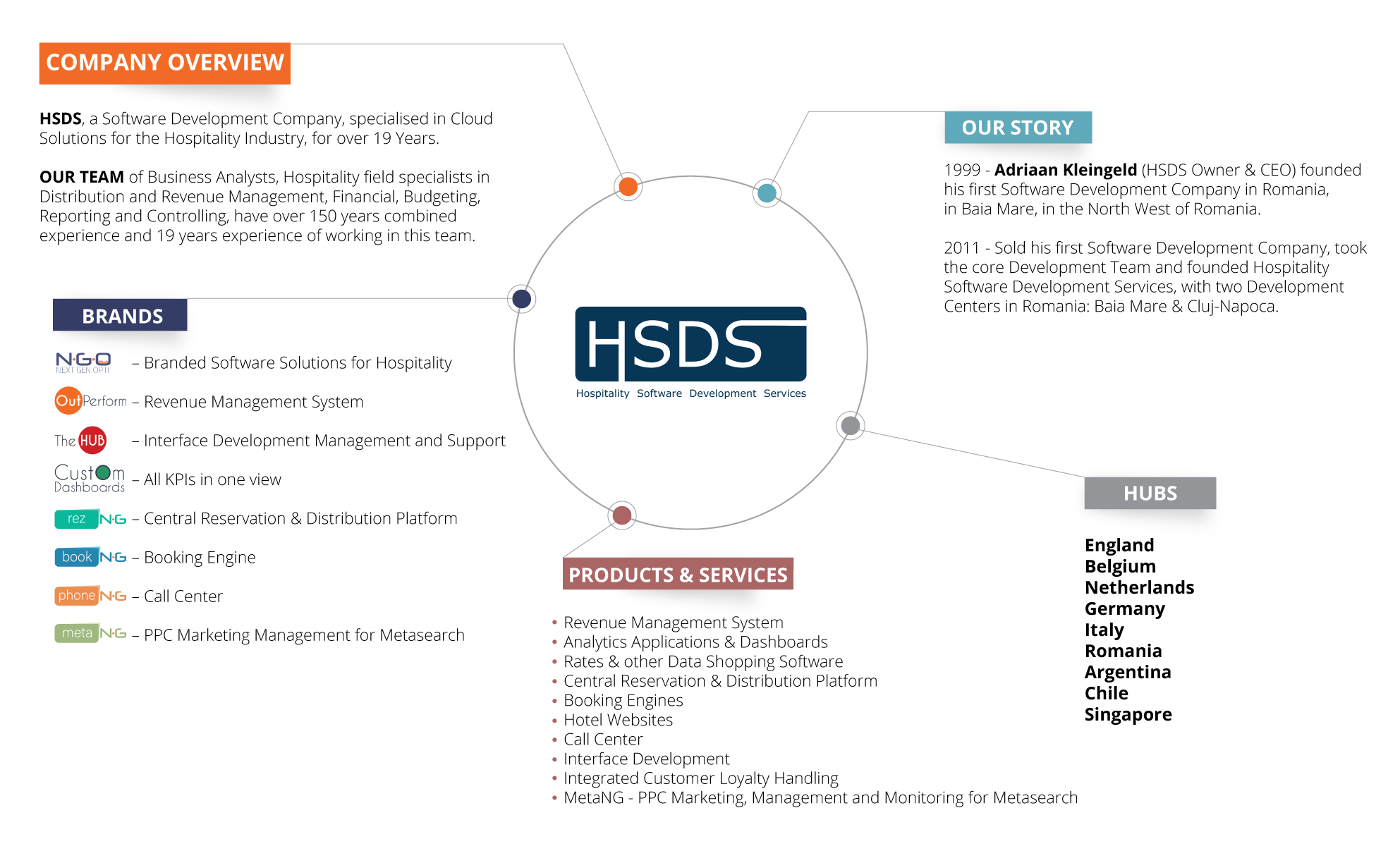 HSDS - company overview info-graphic