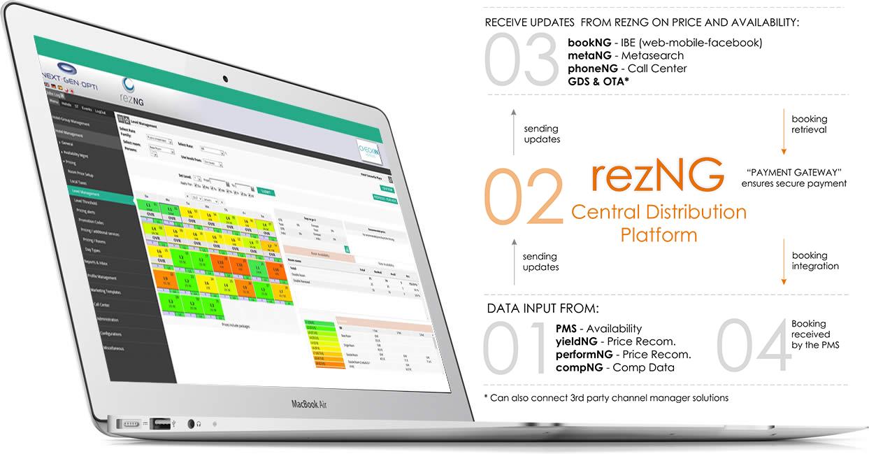 rezNG Hotel Central Distribution Platform