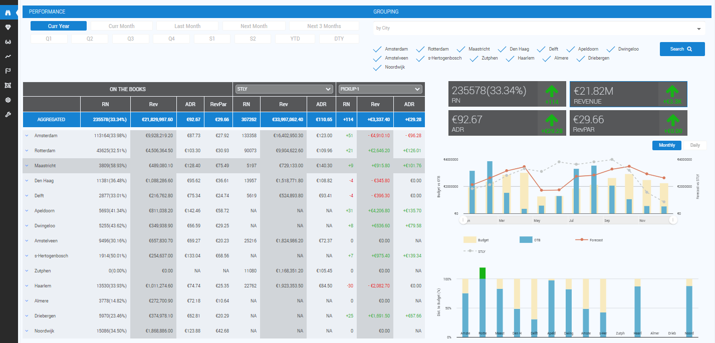 hotel revenue management system - OutPerform RMS -Multi-Property Overview